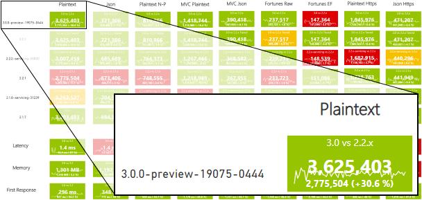 ASP.NET Core Baseline Key Performance Indicators (KPI)