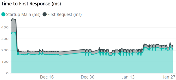Cold start, time to first response reduced in ASP.NET Core 3.0