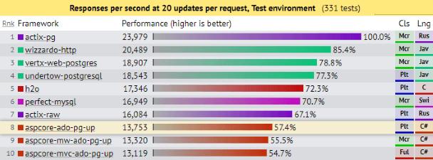 TechEmpower Database Updates Benchmark