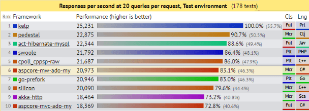 ASP NET Core: Saturating 10GbE at 7+ million request/s | Age of Ascent
